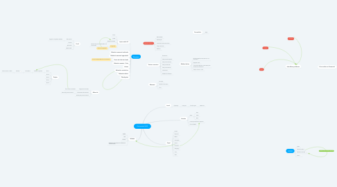 Mind Map: Comercial UDF