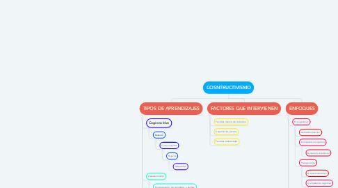 Mind Map: COSNTRUCTIVISMO