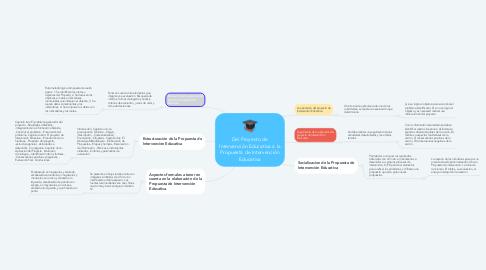 Mind Map: Del Proyecto de Intervención Educativa a la Propuesta de Intervención Educativa