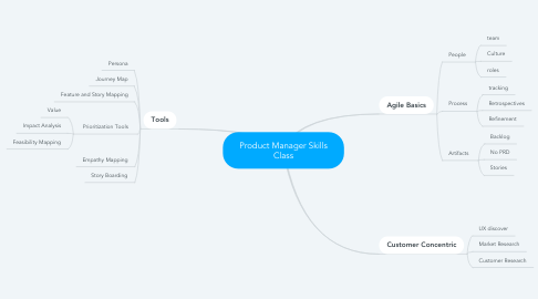 Mind Map: Product Manager Skills Class