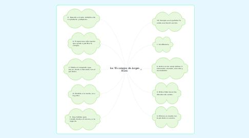Mind Map: los 10 consejos de Jurgen Klaríc