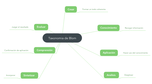 Mind Map: Taxonomia de Blom