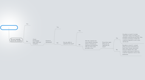 Mind Map: Support Inquiry