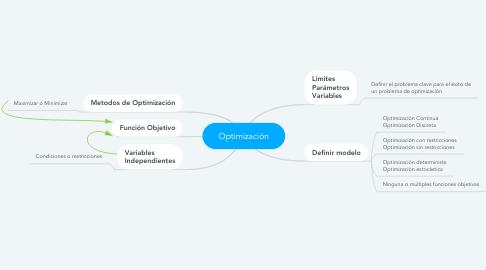 Mind Map: Optimización