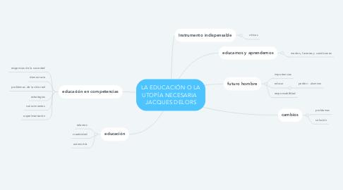 Mind Map: LA EDUCACIÓN O LA UTOPÍA NECESARIA   JACQUES DELORS