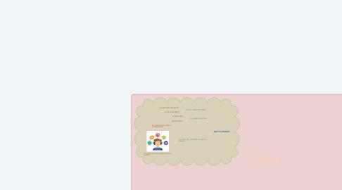 Mind Map: COLONO DIGITAL VS NATIVO DIGITAL
