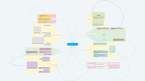 Mind Map: Papeles Gerenciales