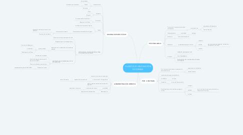 Mind Map: CLASES DE LIQUIDACIÓN DE OBRAS