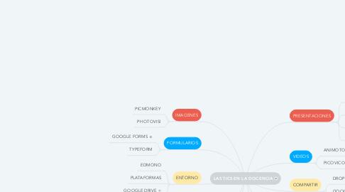 Mind Map: LAS TICS EN LA DOCENCIA