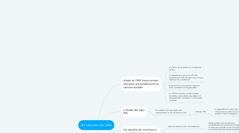 Mind Map: las ciencias sociales