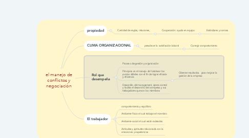 Mind Map: el manejo de conflictos y negociación