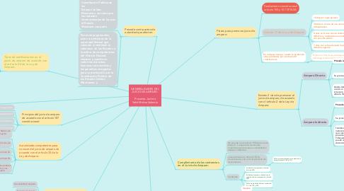 Mind Map: GENERALIDADES DEL JUICIO DE AMPARO.  Presenta: Jacinto Yahit Molina Valencia