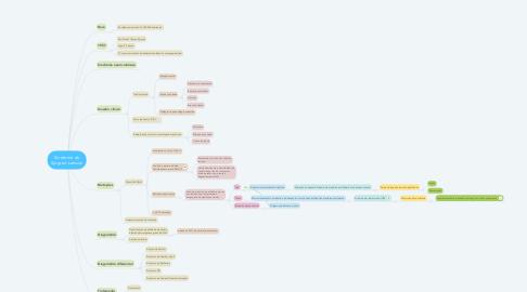 Mind Map: Síndrome de Sjögren-Larsson
