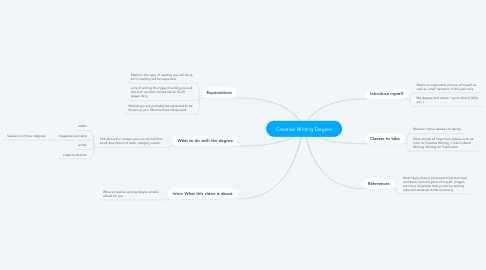 Mind Map: Creative Writing Degree
