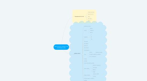Mind Map: Manual de citación de NORMAS APA