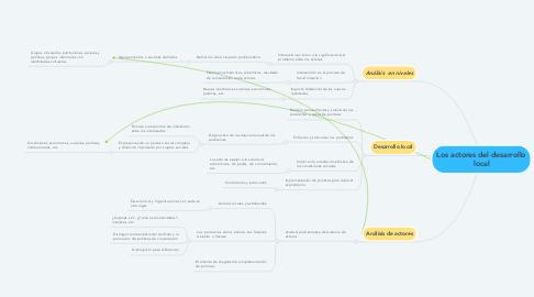 Mind Map: Los actores del desarrollo local