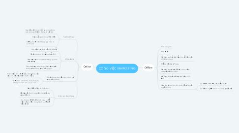 Mind Map: CÔNG VIỆC MARKETING