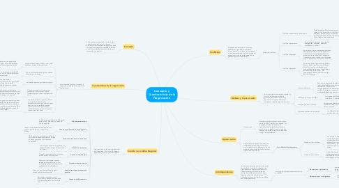 Mind Map: Concepto y Características de la Negociación