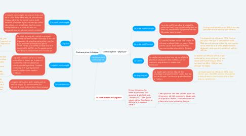 Mind Map: Les moyens de contraception