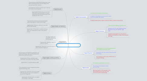 Mind Map: 9 elements of digital citizenship