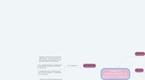 Mind Map: PLANO DE GERENCIAMENTO DE RESÍDUOS E OPERAÇÃO