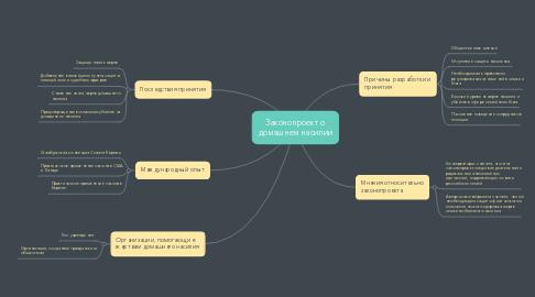Mind Map: Законопроект о домашнем насилии