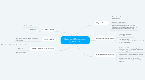 Mind Map: Classroom Management by Kimin Kim