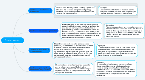 Mind Map: Contrato Mercantil