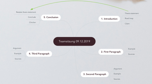 Mind Map: Teamsitzung 09.12.2019
