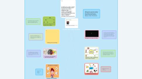 Mind Map: El padre de los mapas mentales.