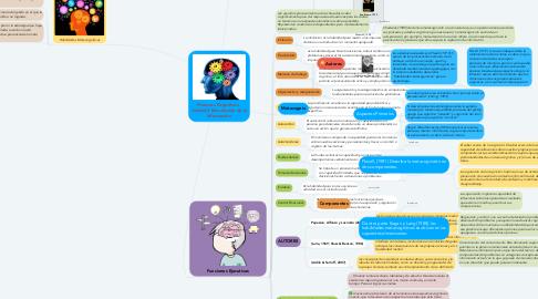 Mind Map: Procesos Cognitivos   Unidad 3 Recolección de la Información