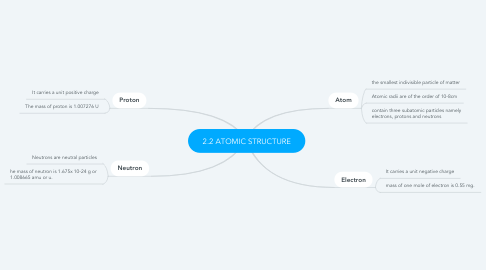 Mind Map: 2.2 ATOMIC STRUCTURE