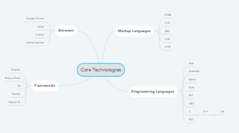 Mind Map: Core Technologies