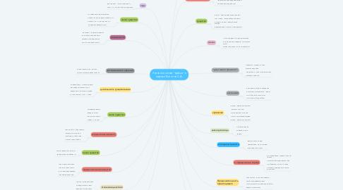 """Mind Map: Значение слова """"время"""" в лирике Есенина С.А."""