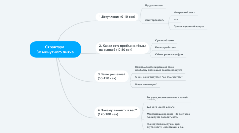 Mind Map: Структура  3х минутного питча