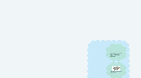 Mind Map: Tecnologías Educativas