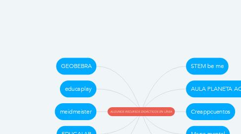 Mind Map: ALGUNOS RECURSOS DIDÁCTICOS EN LÍNEA