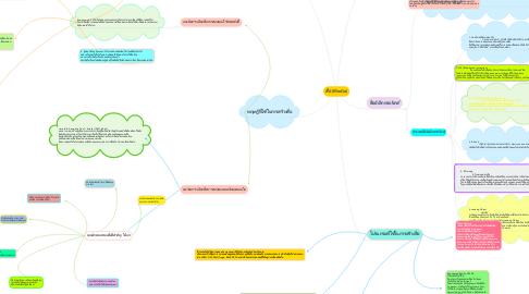 Mind Map: สื่อ (Media)