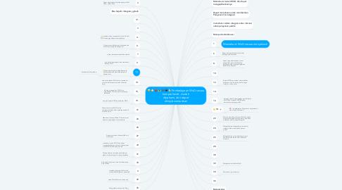 Mind Map: Pembelajaran WoG secara komprehensif, mudah dipahami, dan dapat diimplementasikan