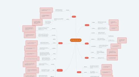 Mind Map: les figures de style