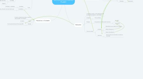 Mind Map: INFORMACIÓN FINANCIERA Y DECISIONES DE LARGO PLAZO