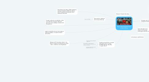 Mind Map: POLA PELAYANAN SATU ATAP (PPSA)