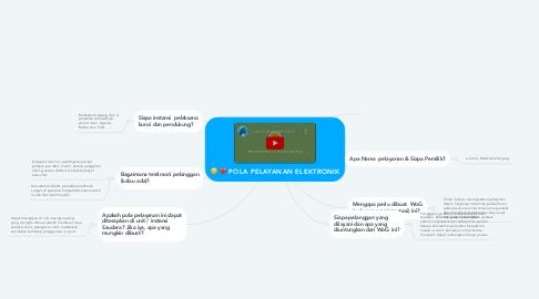 Mind Map: POLA PELAYANAN ELEKTRONIK