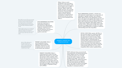 Mind Map: WEBER'S THEORY ON STRATIFICATION