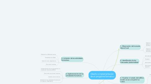 Mind Map: Diseño e implementación de un programa formativo