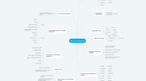 Mind Map: Guión de exposición