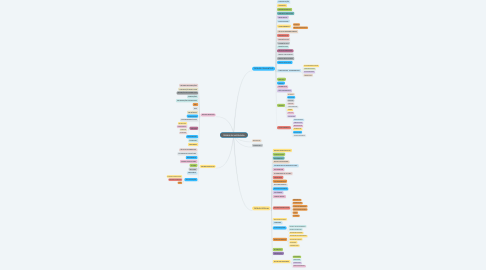 Mind Map: TECIDOS DE HISTOLOGIA