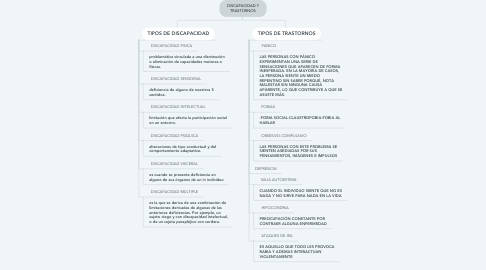 Mind Map: DISCAPACIDAD Y TRASTORNOS