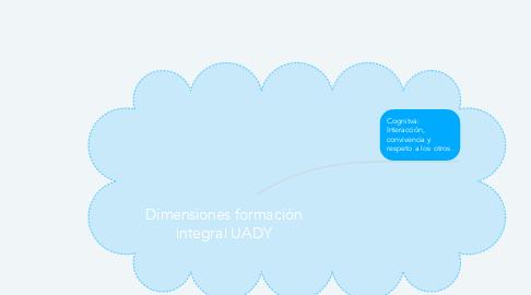 Mind Map: Dimensiones formación integral UADY