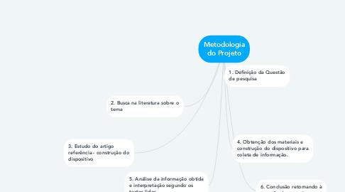 Mind Map: Metodologia do Projeto